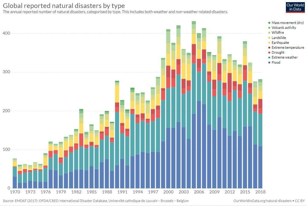 gráfica desastres naturales