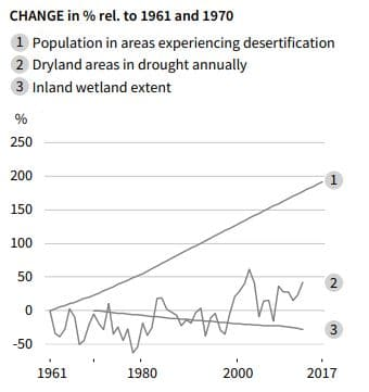 gráfica desertificación mundial