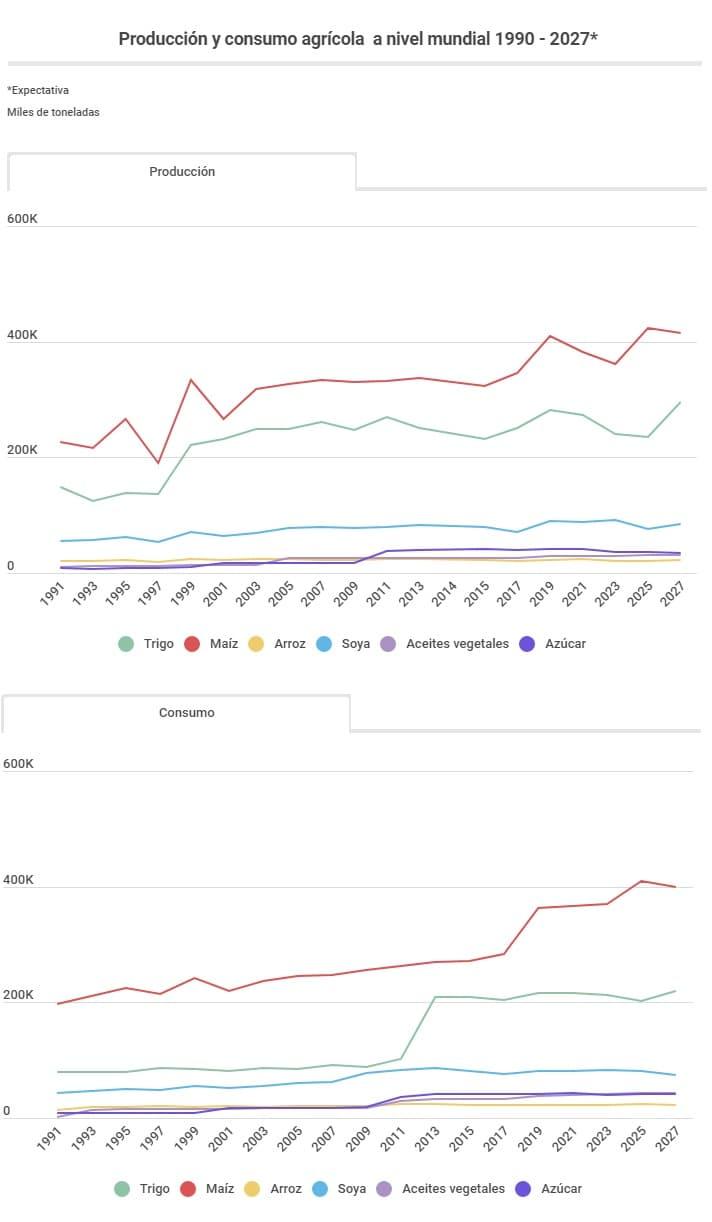 gráfica producción y consumo agrícola