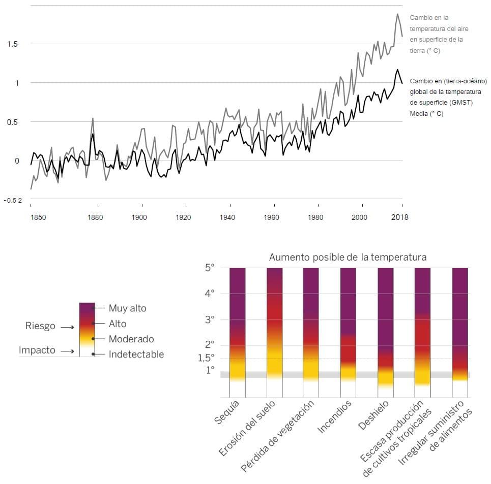 relación cambio temperatura alimentos