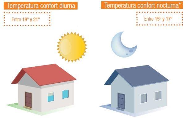 temperatura de conford en casas