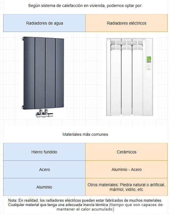 tipos radiadores según materiales