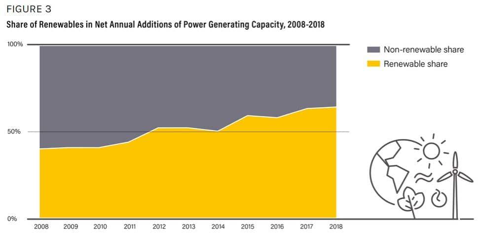 capacidad generación energía mundial