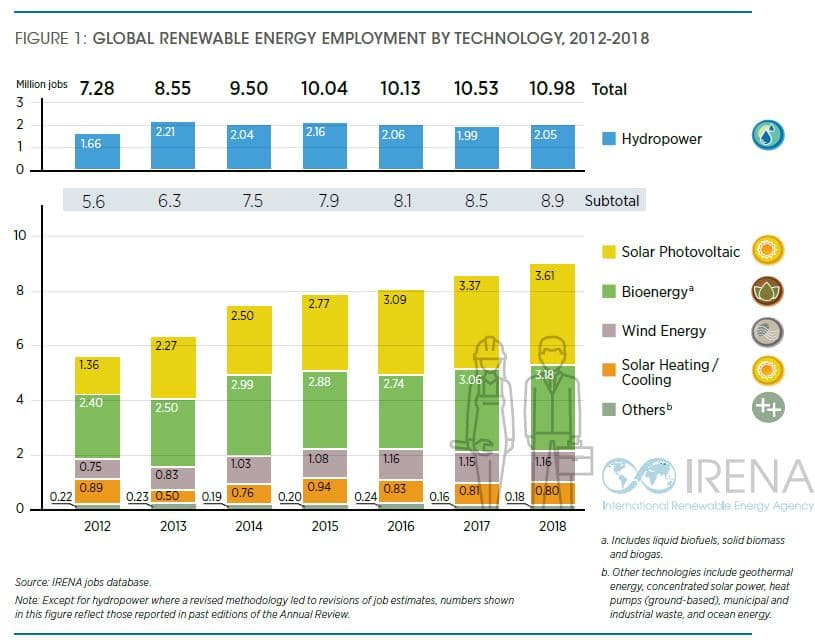 empleos energías renovables