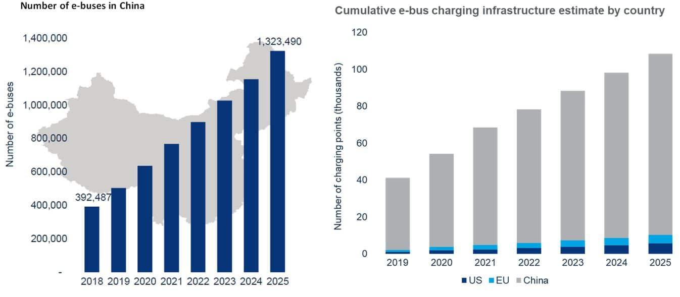 estadísticas autobuses eléctricos mundiales