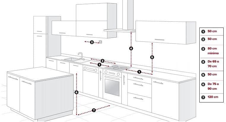 medidas mínimas en cocinas