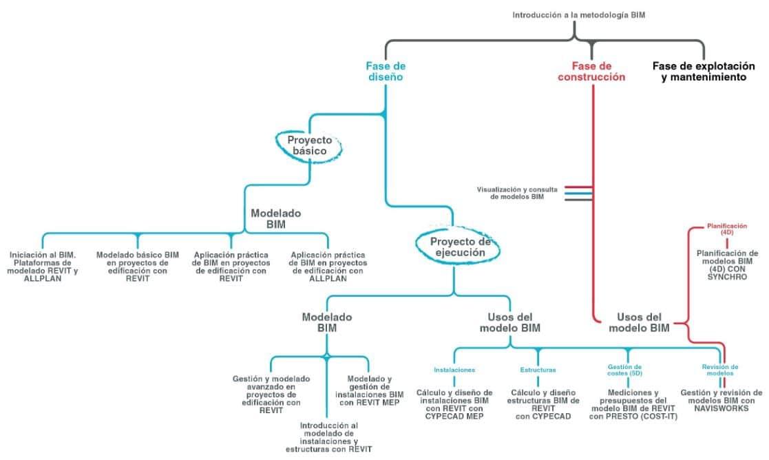 metodologia y fases bim en construccion y edificios