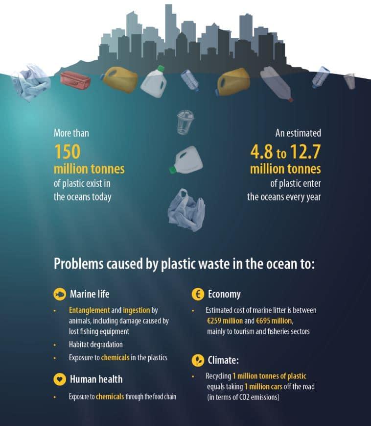 plásticos en los océanos