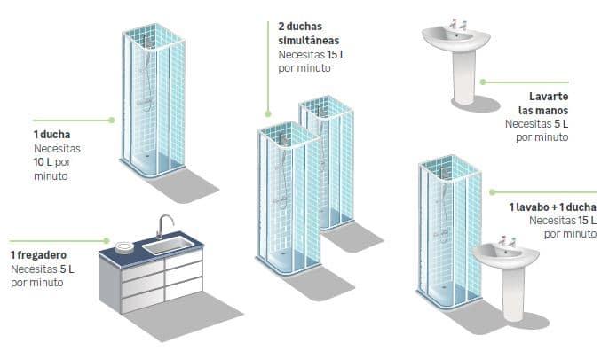 dónde utilizamos más agua caliente en casa