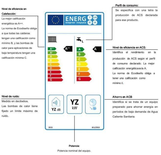 etiqueta energética termos eléctricos agua