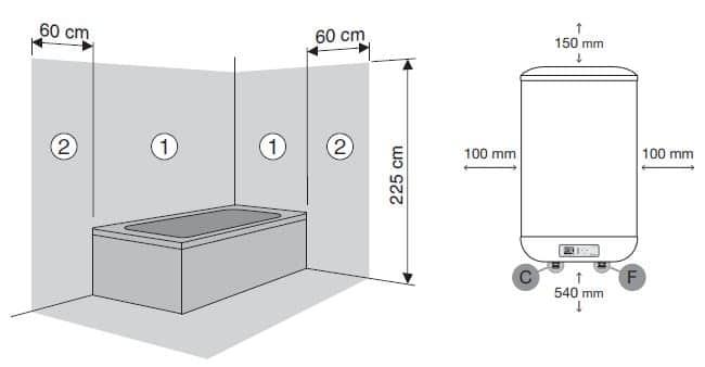 lugar instalación de un boiler eléctrico