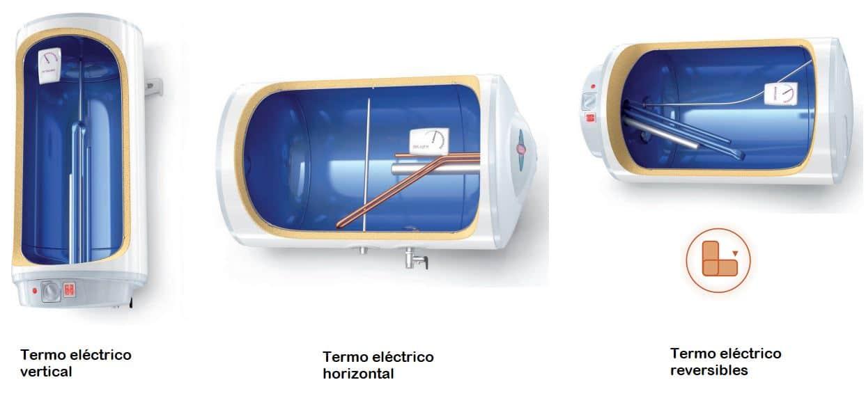 tipos de termos eléctricos de agua