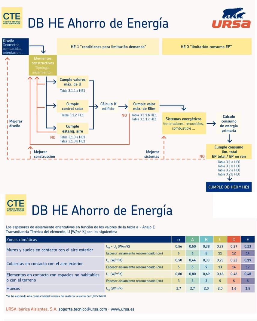 cumplimiento código técnico ahorro energía