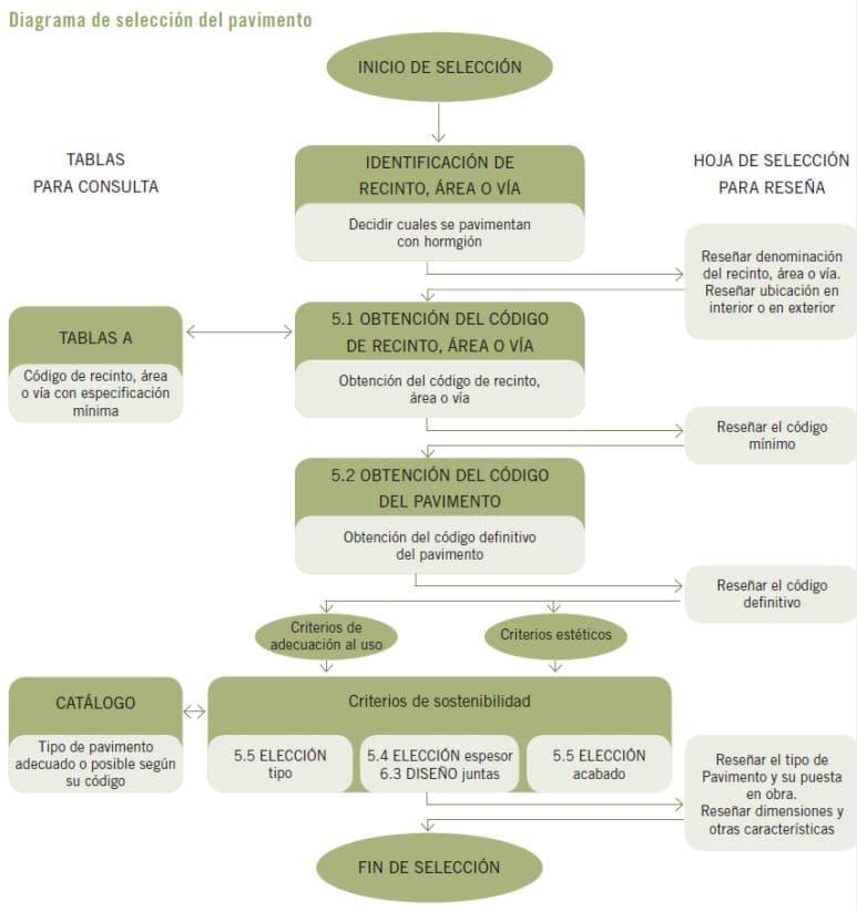 diagrama selección pavimento hormigón