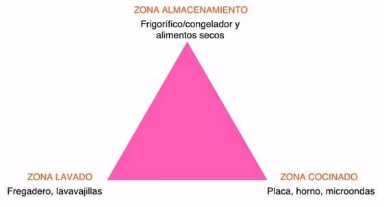 triangulo trabajo distribución cocinas modernas