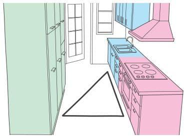 zonas división tareas en la cocinas