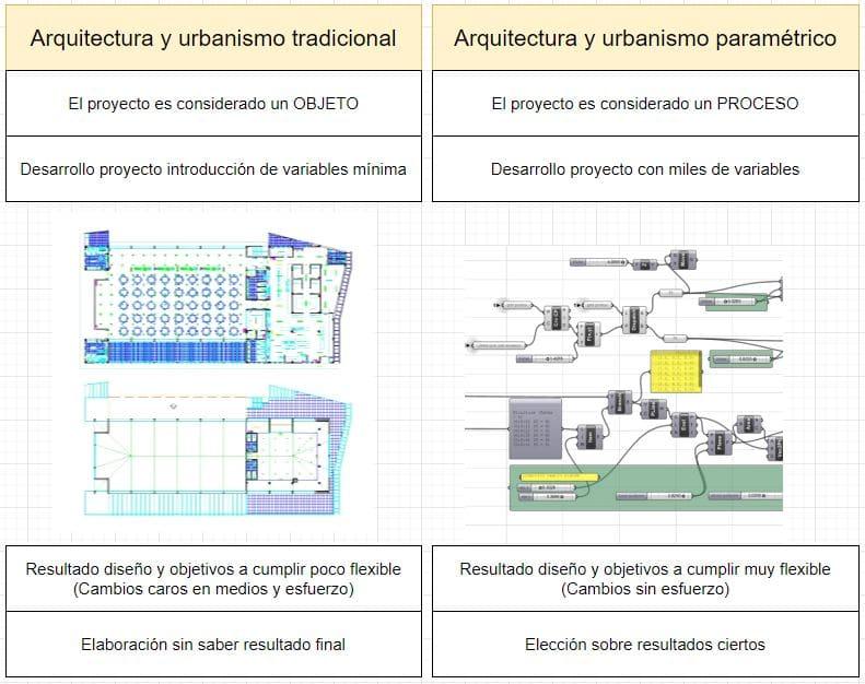 comparativa arquitectura tradicional y paramétrica