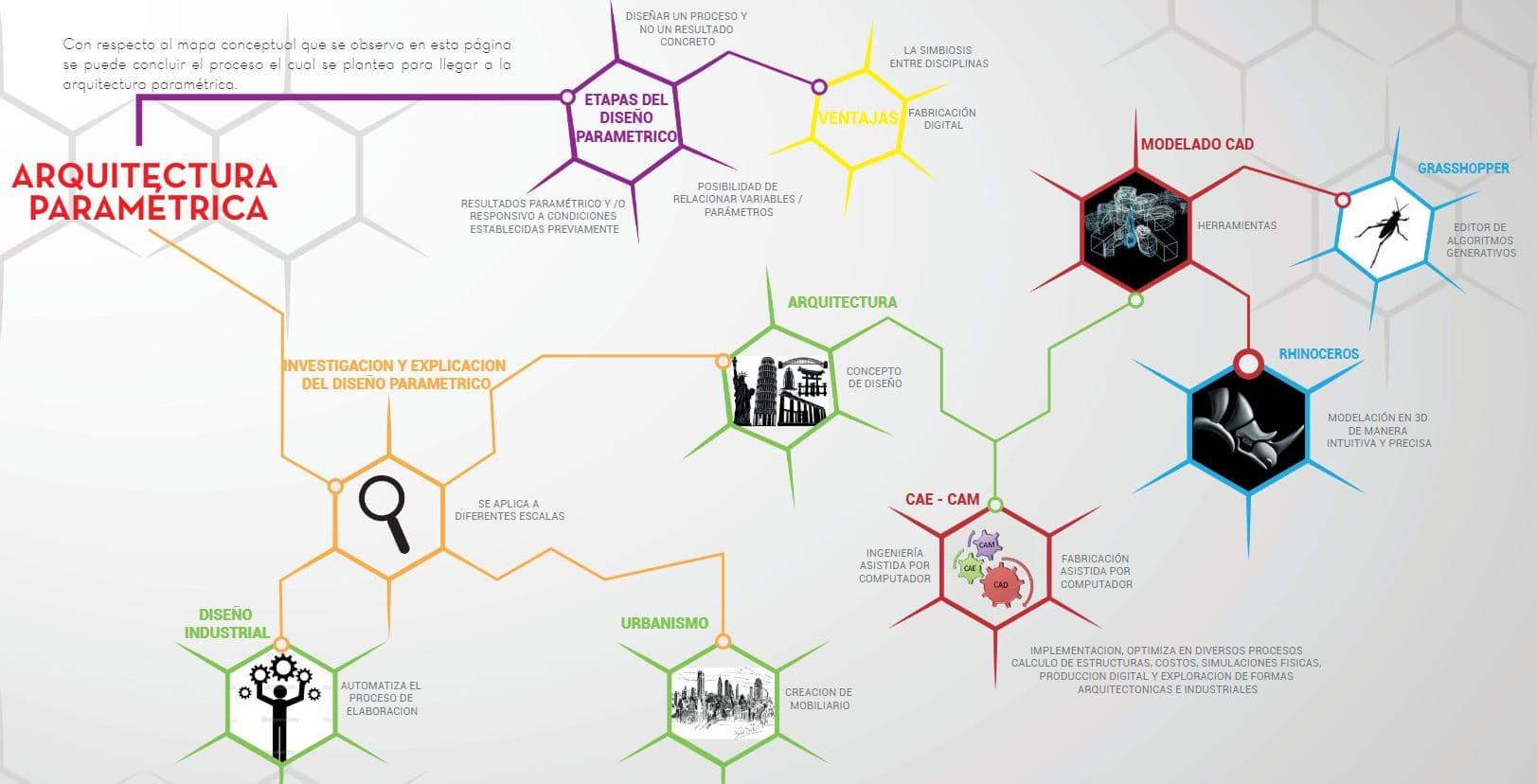 concepto arquitectura paramétrica