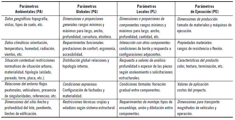 parámetros del disenso paramétrico
