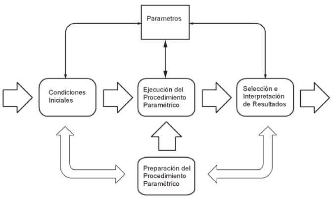 proceso diseño paramétrico