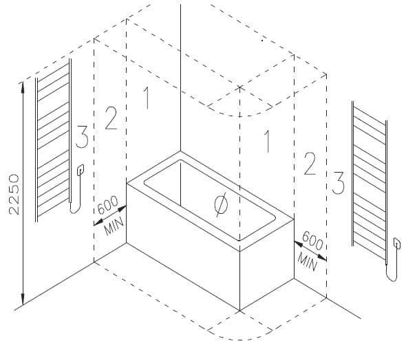 distancia seguridad radiador secatoallas