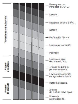 proceso antioxidante radiador toallero