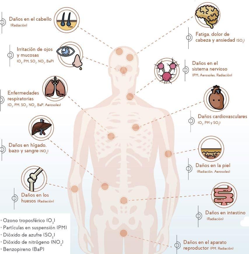 efectos contaminación aire salud humana