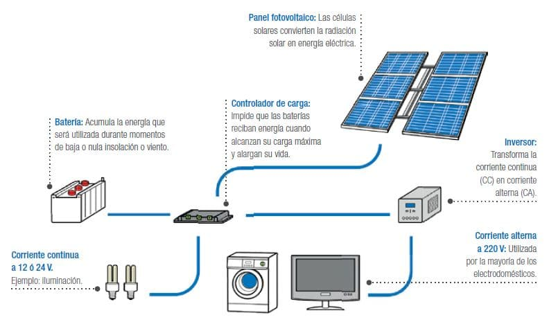 esquema de instalación fotovoltaica autoconsumo