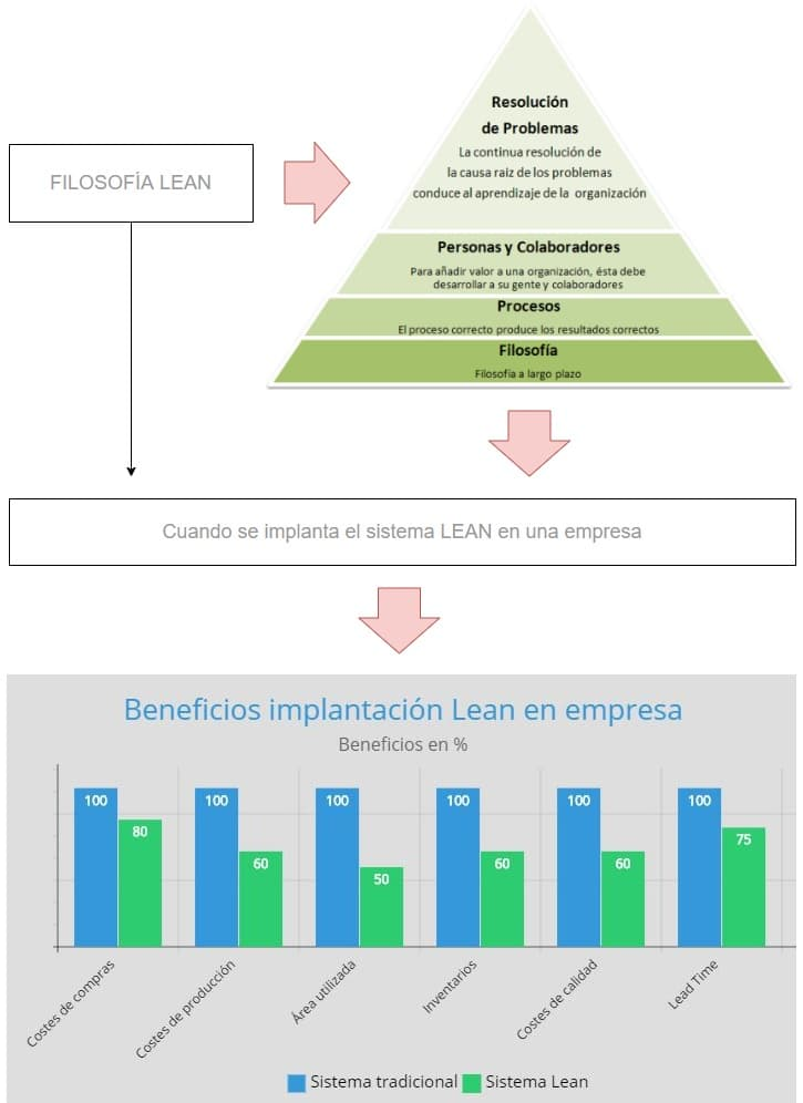 filosofia lean management