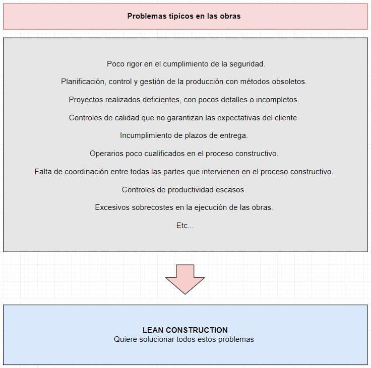 planificación objetivos lean construction