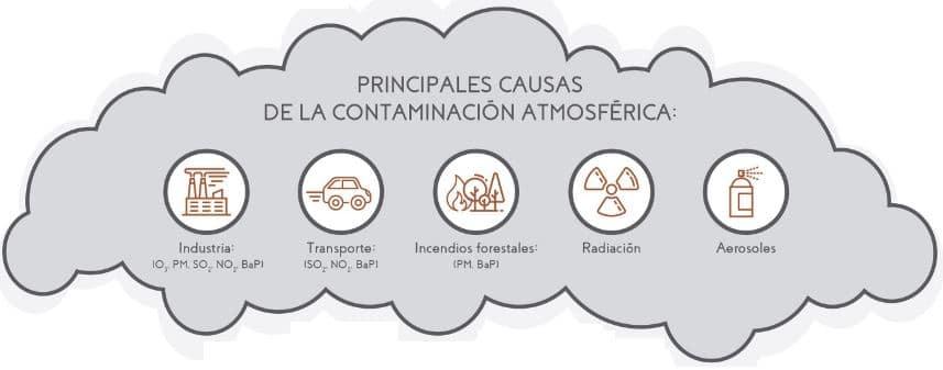 principales causas contaminación aire y atmósfera