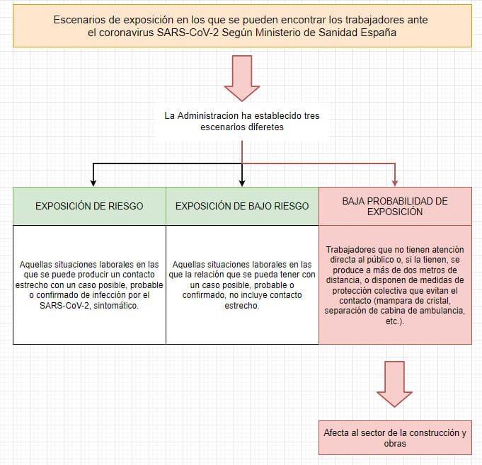 afección coronavirus en las obra