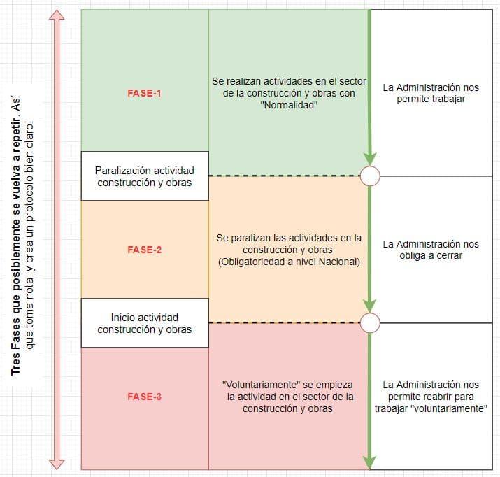 cronología coronavirus delobras y construcción