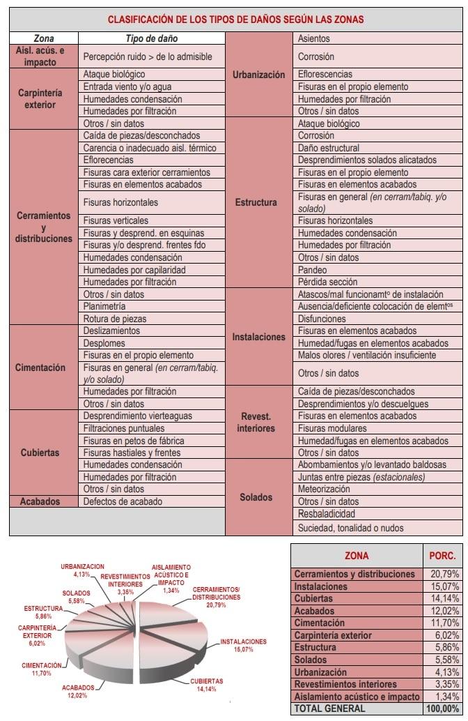 patologías comunes en las obras