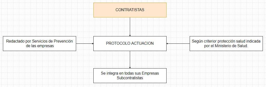 protocolo actuación empresas coronavirus