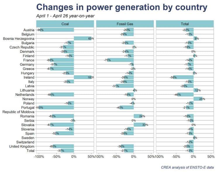 cambios generación de energía