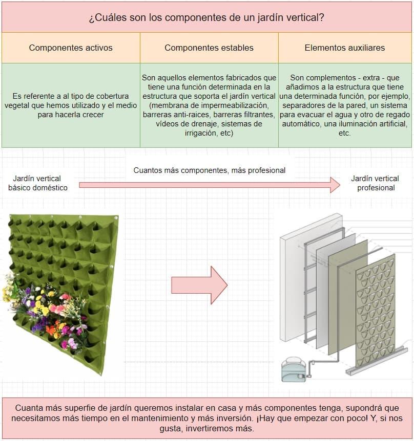 componentes de un jardín vertical