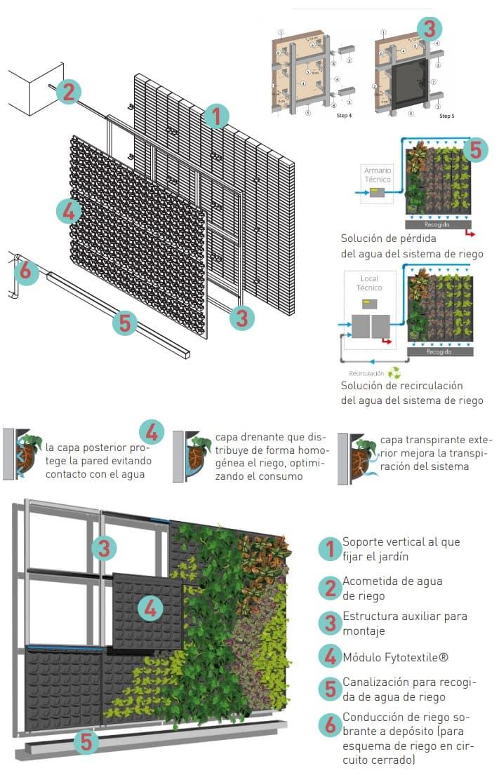 sistema montaje jardín vertical profesional