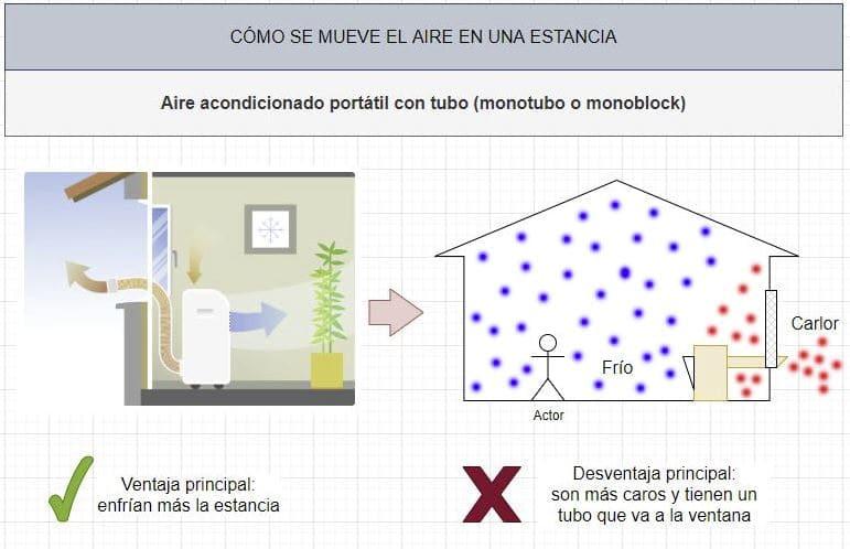 aire acondicionado móvil monotubo o monoblock