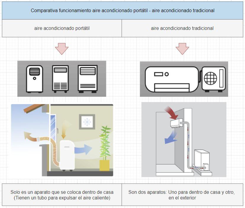comparativa aire acondicionado entre portátil y tradicional