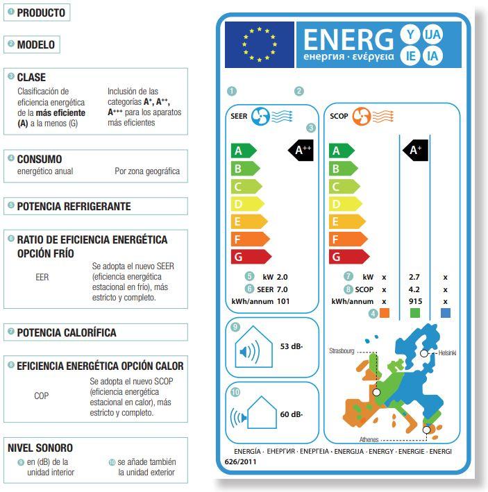 etiqueta energética del aire acondicionado portátil