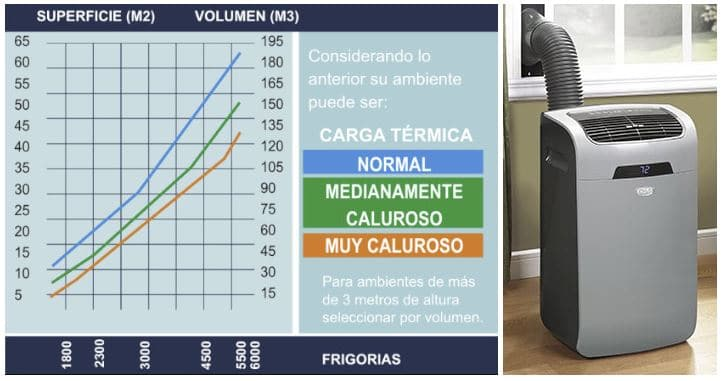 frigorías aire acondicionado según superficie estancia