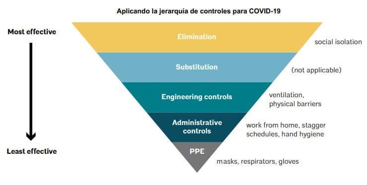 jerarquía de controles para el covid19