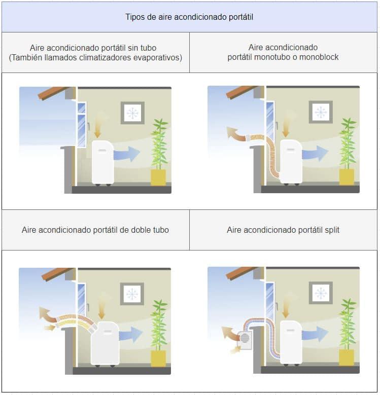 tipos de aire acondicionado portátil