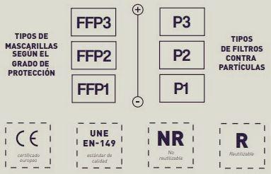 tipos mascarillas epi: ffp1, ffp2, ffp3