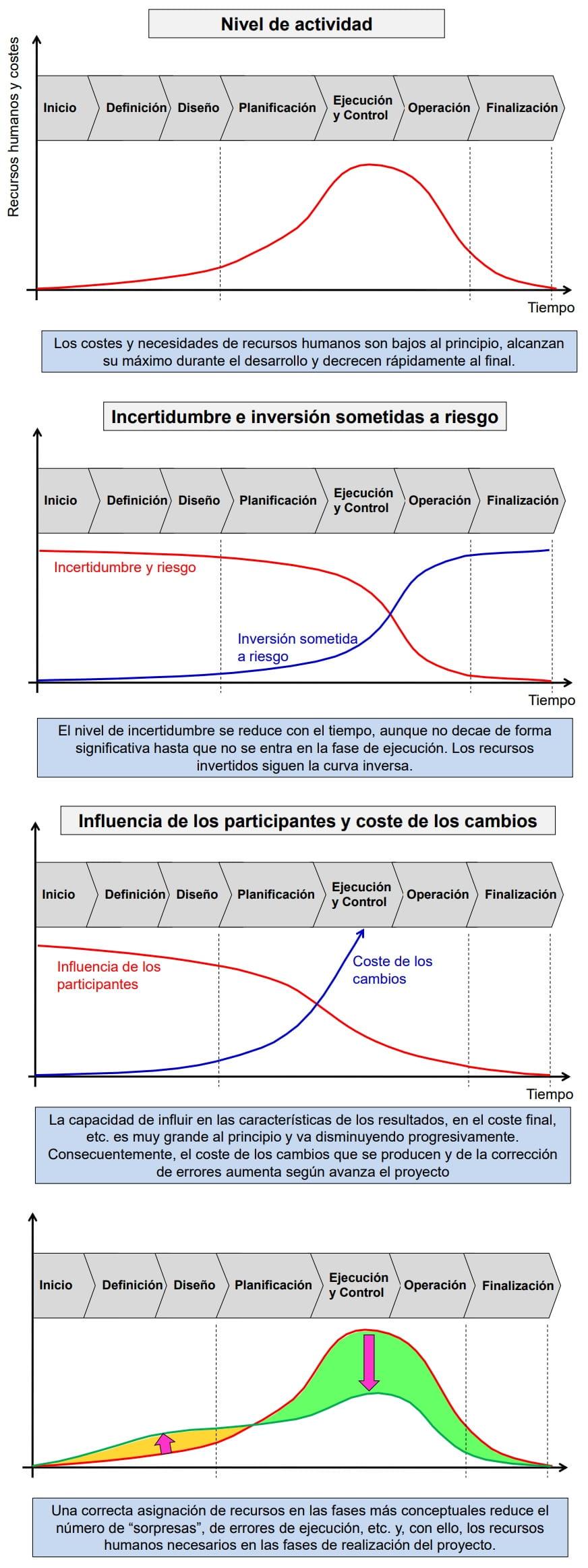 Protocolo actuación y prevención obras COVID 19: El mejor ejemplo guía y mucho más
