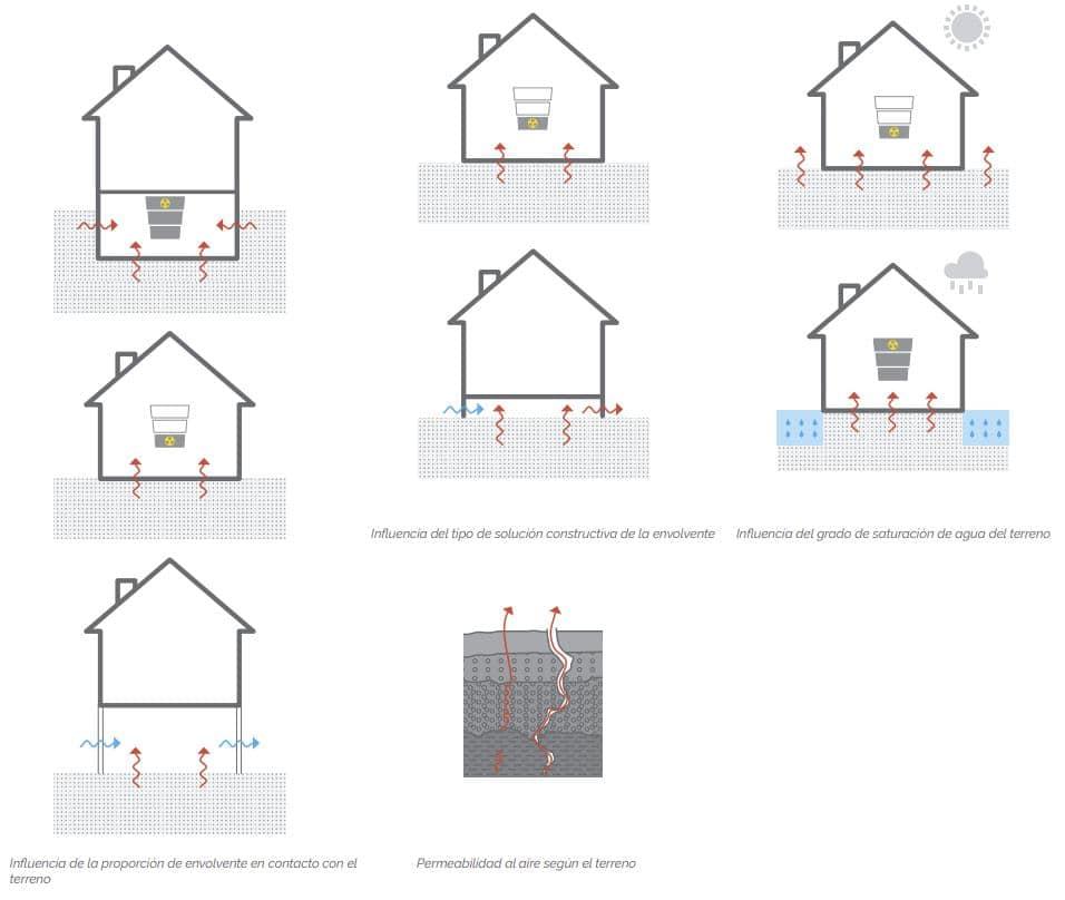 aumento del gas radón en casas