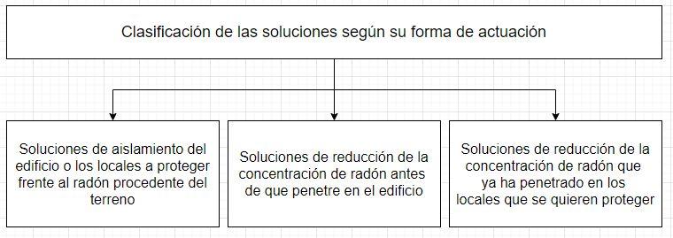 Clasificación soluciones radón según como actuamos
