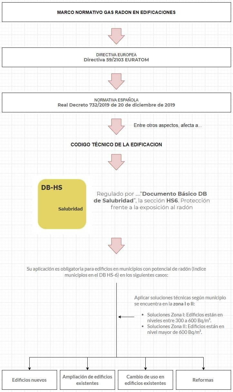 normativa gas radón en España