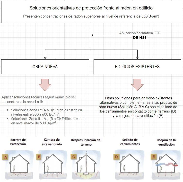 proceso rehabilitación obra nueva gas radón en casas